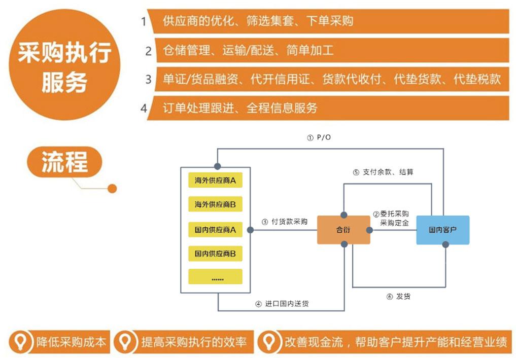 深圳市合衍万通供应链服务有限公司图片